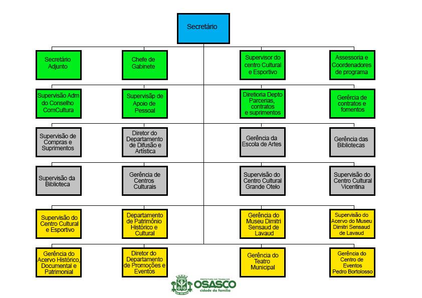 organograma-cultura
